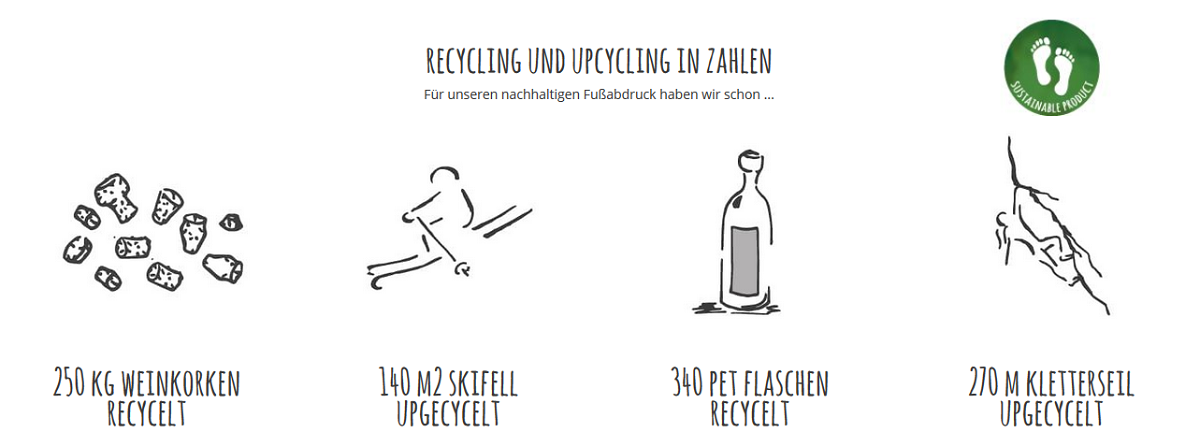 Recycling und Upcycling in Zahlen - Unsere Recycling Challenge