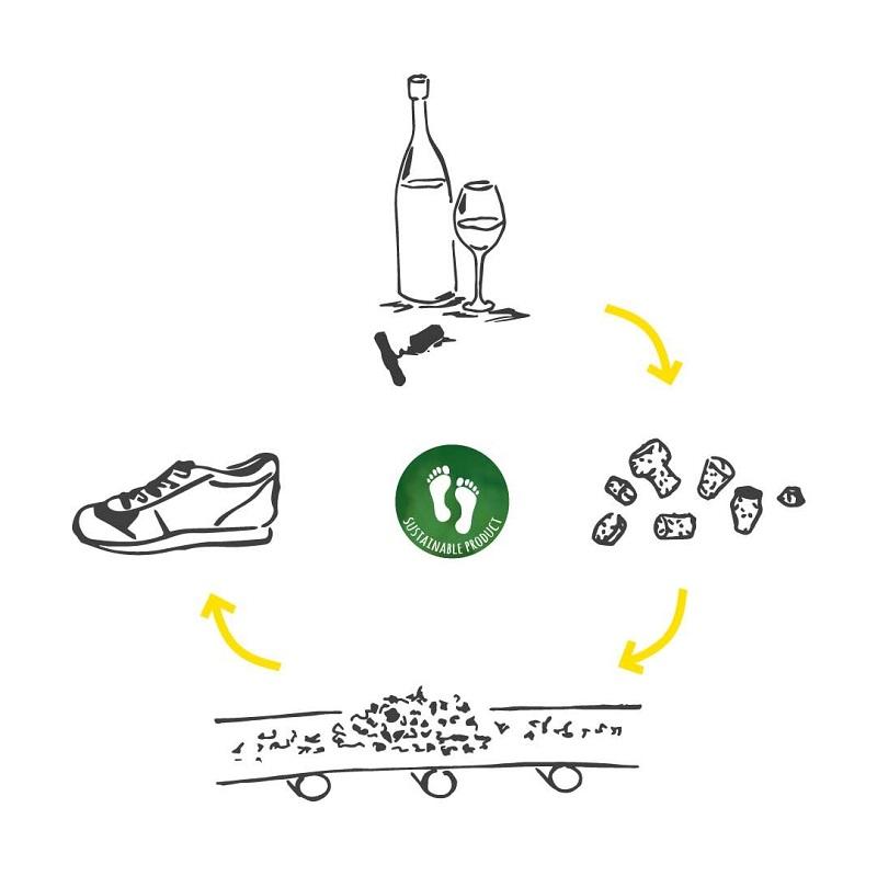 Cork Collect Zirkel: Weinkorken sammeln für einen nachhaltigen Fußabdruck